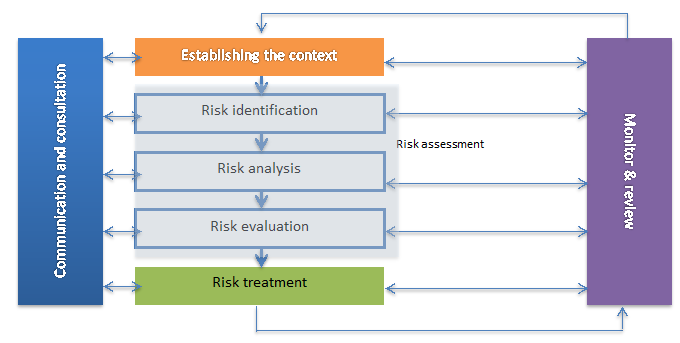 Risk Management Process (adopted from AS/NZ ISO 31000)